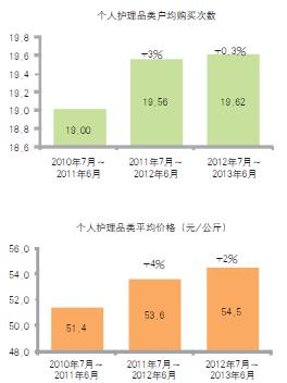 中国个人护理品类消费趋势概览